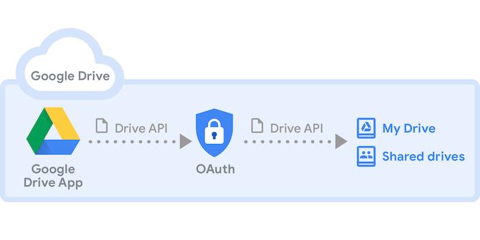 Google Drive Login Sign In Offline Docs Upload Folders Buy Storage