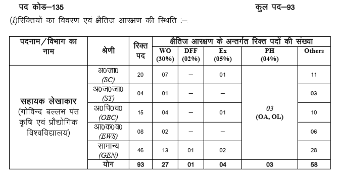 Advertisement of Group C 93 Vacant Posts of Sahayak Lakhakar under UKSSSC