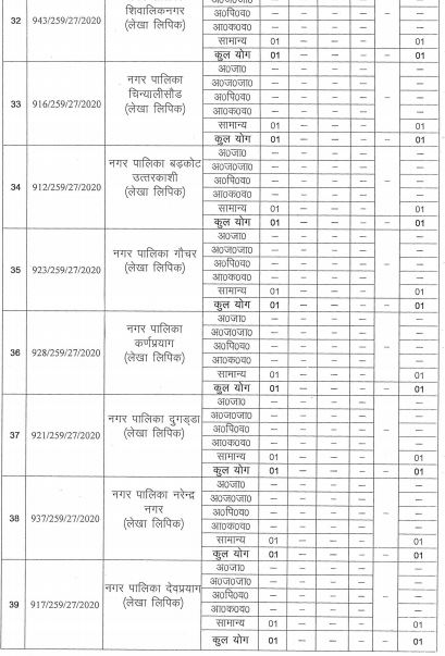 Recruitment of Accounting clerk 142 Vacancies in Uttarakhand Subordinate Service Selection Commission (UKSSSC), Dehradun