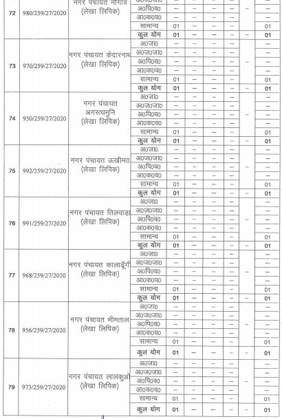 Recruitment of Stenographers and Personal Assistants in UKSSSC, Uttarakhand